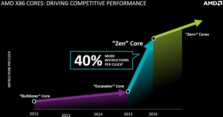 sm.amd_zen_performance_advantages_fad_1.750