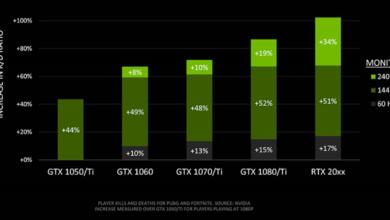 Photo of Исследование NVIDIA: FPS влияет на результативность в играх